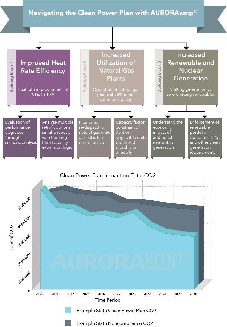 Navigating the Clean Power Plan with AURORAxmp
