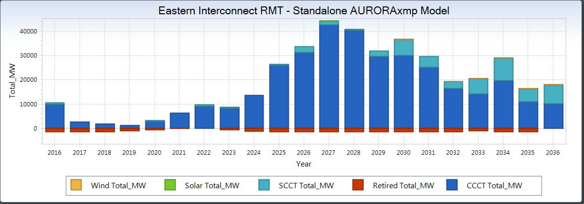 Starting capacity expansion in the Eastern Interconnect for GPCM-AURORAxmp model.