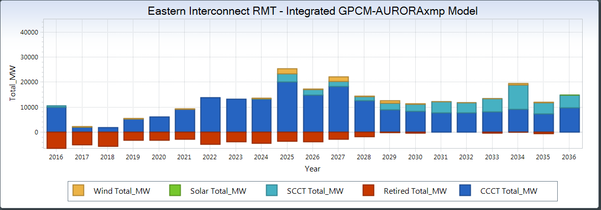 Resulting capacity expansion in the Eastern Interconnect for GPCM-AURORAxmp model.