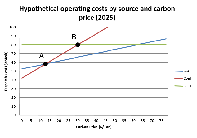 Hypothetical Operating Costs by Source and Carbon Price