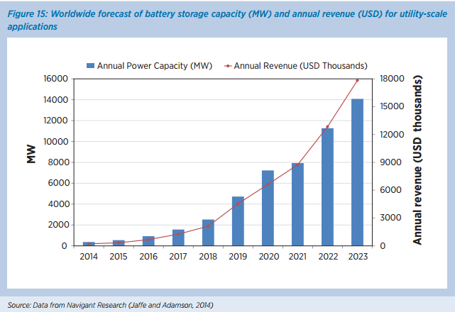 Wordwide forcast of battery storage capacity