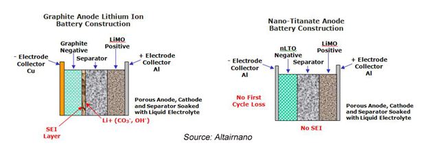 energystorage.org graph