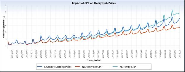 Impact of CPP on Henry Hub Prices