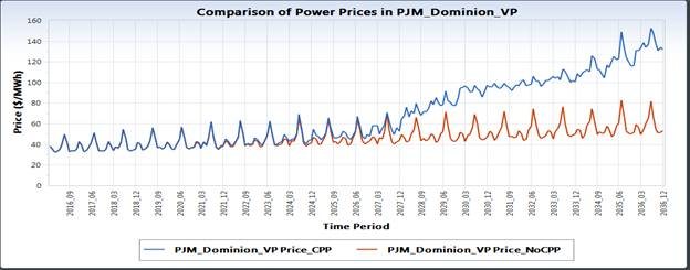 Comparison of Power Prices in PJM Dominion VP