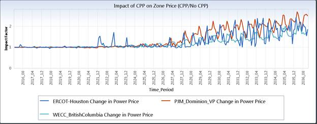 Impact of CPP on Zone Price (CPP/No CPP)