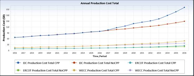 Annual Production Cost (In $billions) for each of the three regions.