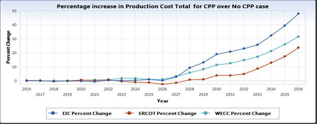 Percentage increase in production cost total for CPP over No CPP Case