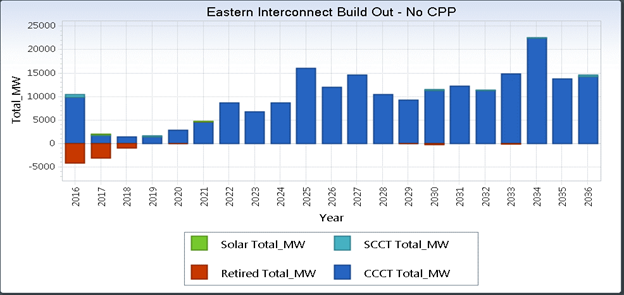 Eastern Interconnect Build Out - No CPP