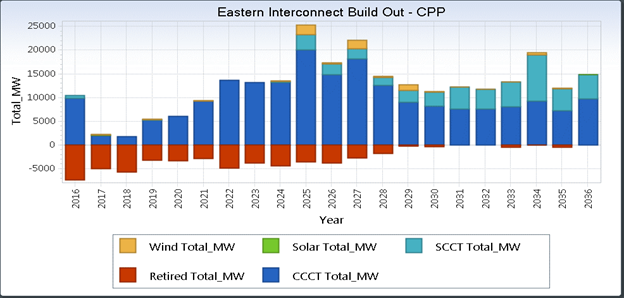 Eastern Interconnect Build Out - CPP
