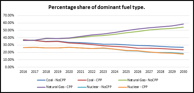 Percentage Share of Dominate Fuel Type