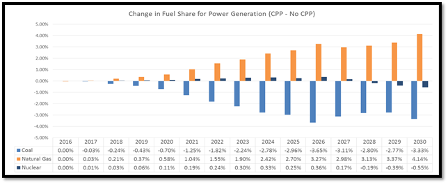 Change in fuel share for power generation (cpp - no cpp)