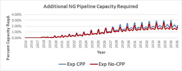Additional NG Pipeline Capacity Required