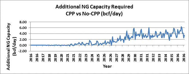 Additional NG Capacity Required CPP vs No-CPP (bcf/day)