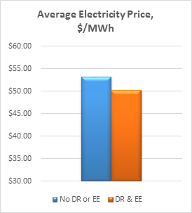 average electricity price $-MWh