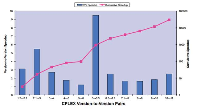 Cplex version-to-version pairs