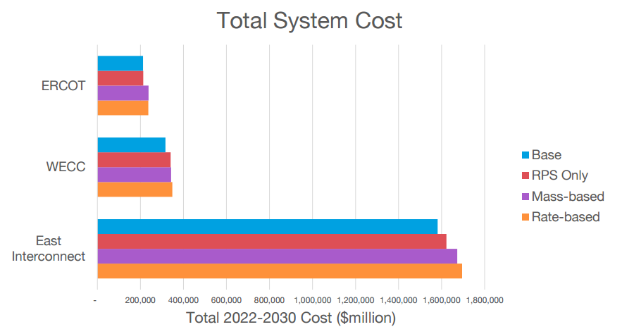 Total_System_Cost