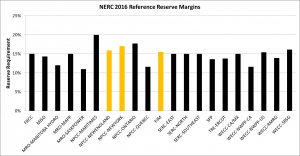 NERC reference margins graph