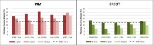 reserve margins