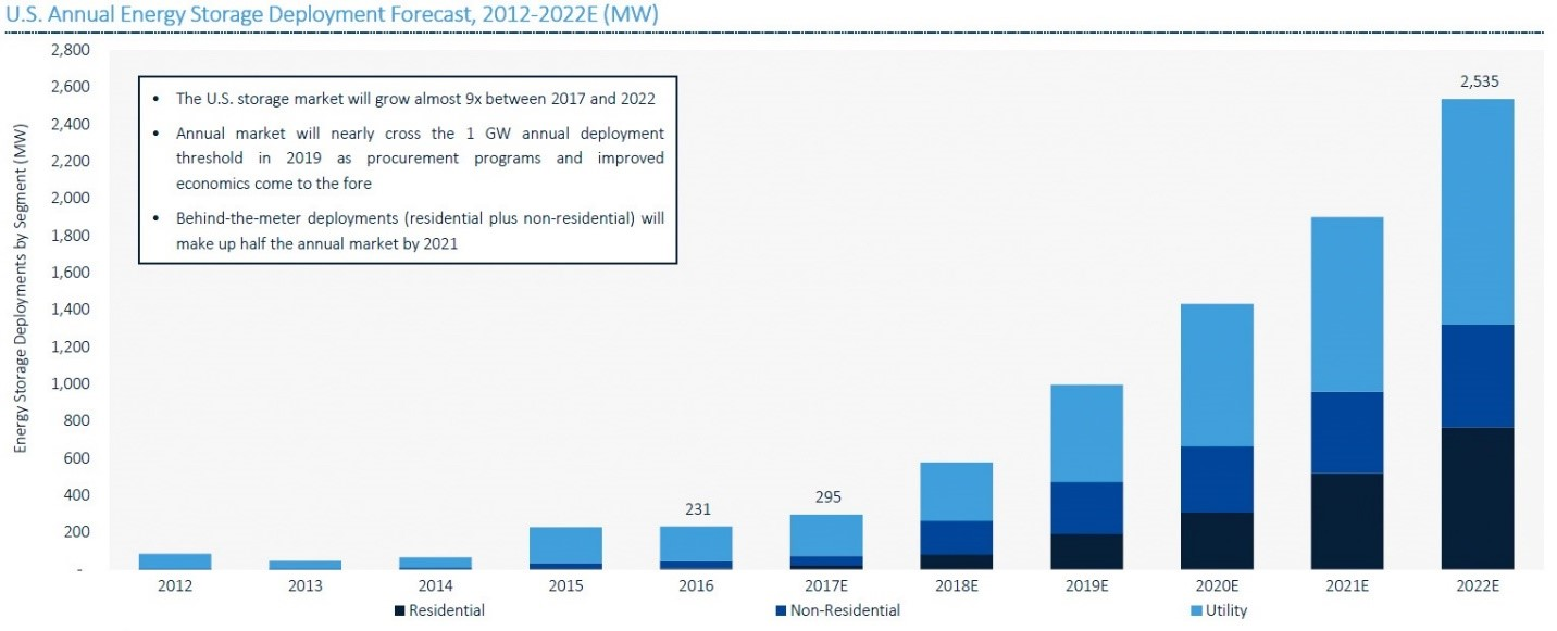 Power Market Insights Epis Wiring Diagram Further Solar Plant Likewise Wind Turbine By 2022 Gtm Research Expects The Us Energy Storage To Reach 25 Gw Annually With Residential Opportunities Contributing Around 800 Mw